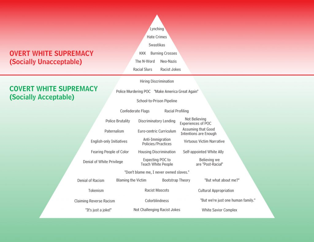 White Supremacy TeachIn II     December 3  2017   The